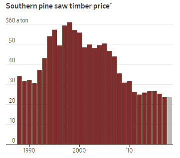lumber prices