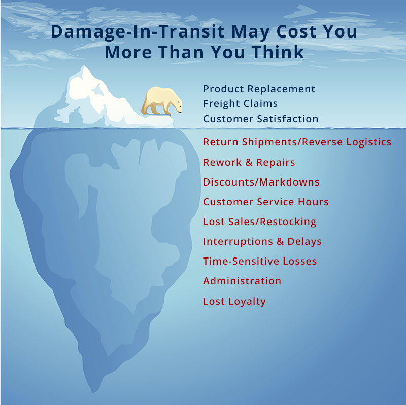 In-Transit Damage Costs