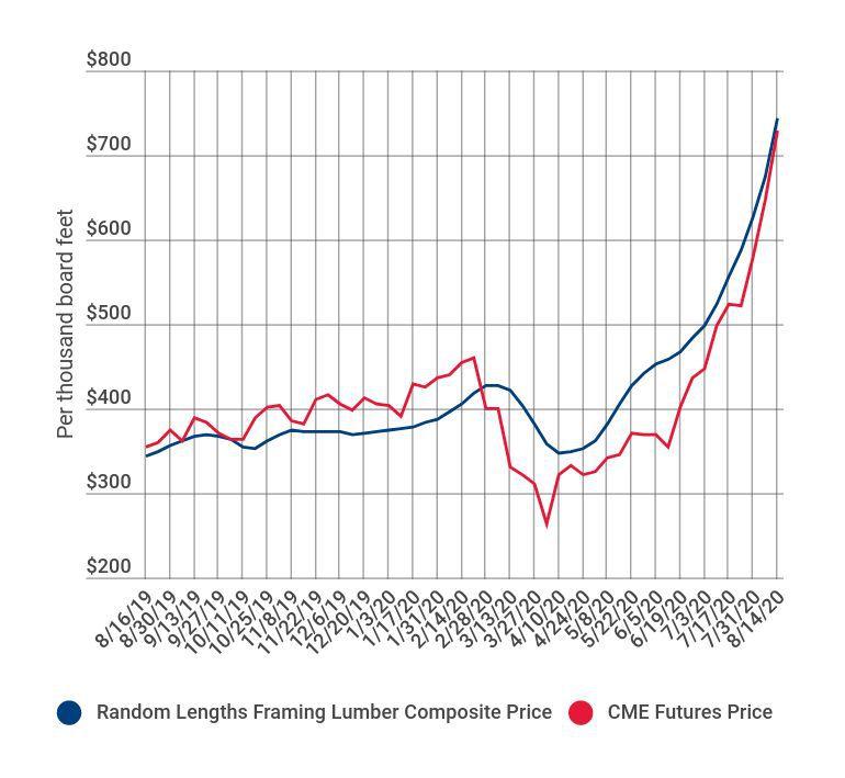 lumber-prices.jpg